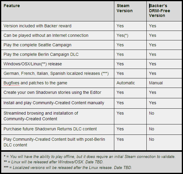 Differences between Steam Version and Backer's DRM-Free Version.